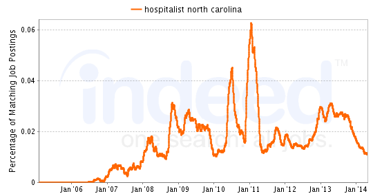 Chart of Hospitalist job growth in North Carolina